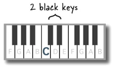 C is just to the left of the 2 black keys.