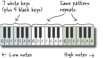 online full piano with notes on keys